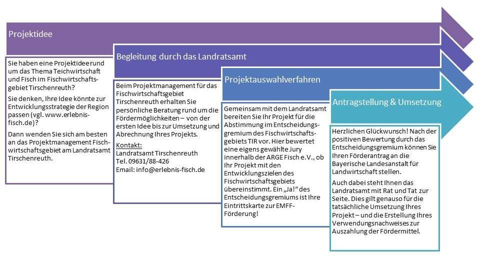 160306_Projektidee-bis-Umsetzung_EMFF